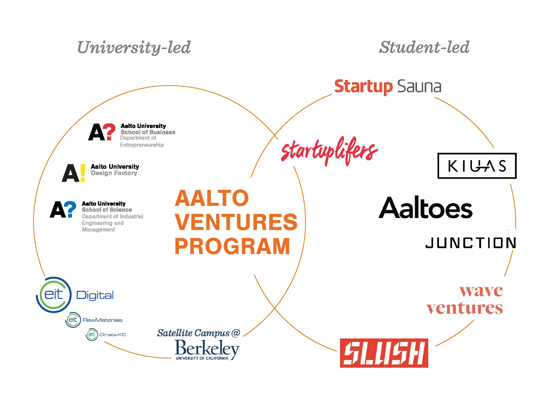 Collaboration | Aalto Ventures Program