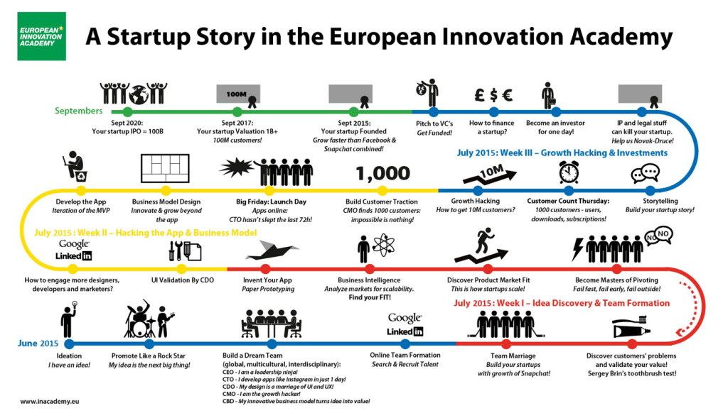 startup-story