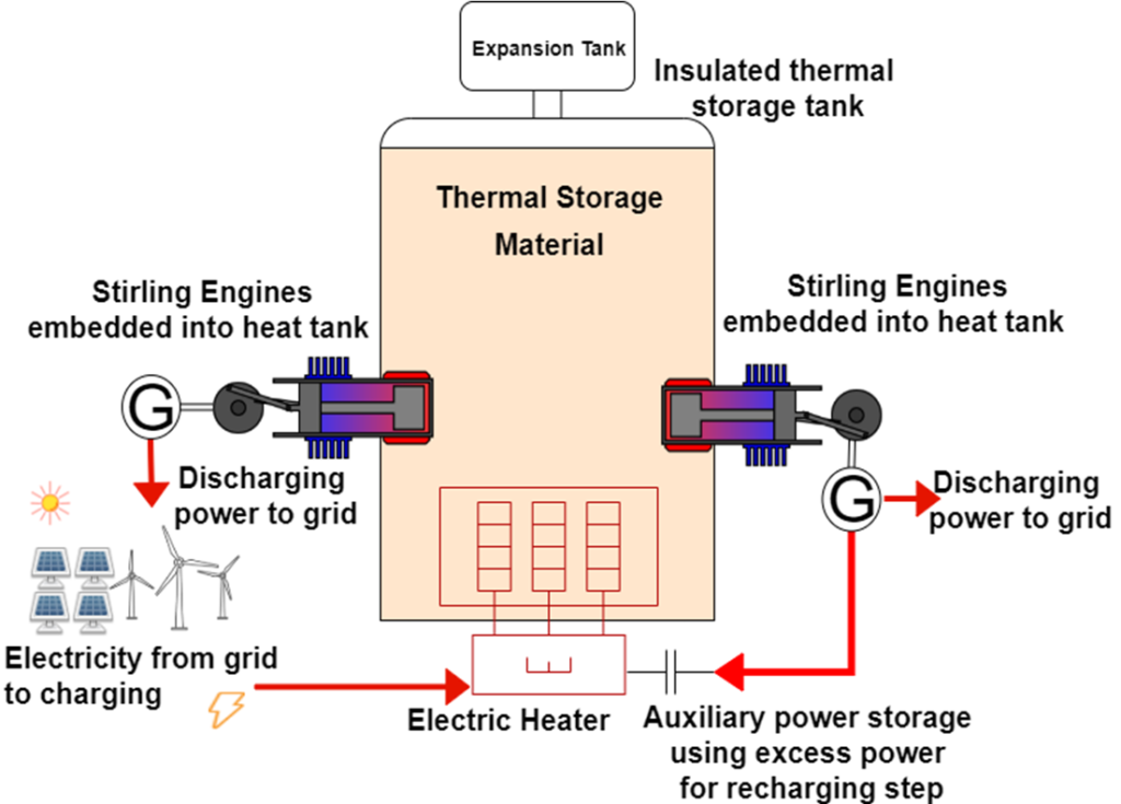 Schematic of the energy storage system